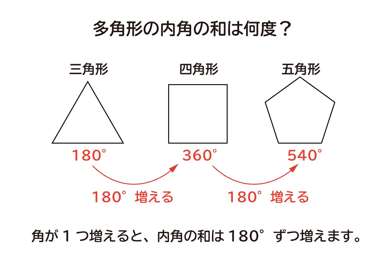 多角形の内角の和は何度なのか?の説明図1