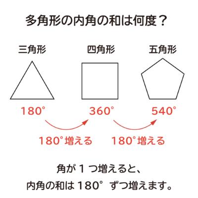 「多角形の内角の和は何度か?」の説明