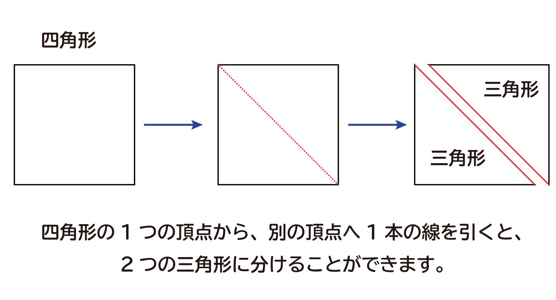 多角形の内角の和は何度なのか?の説明図2