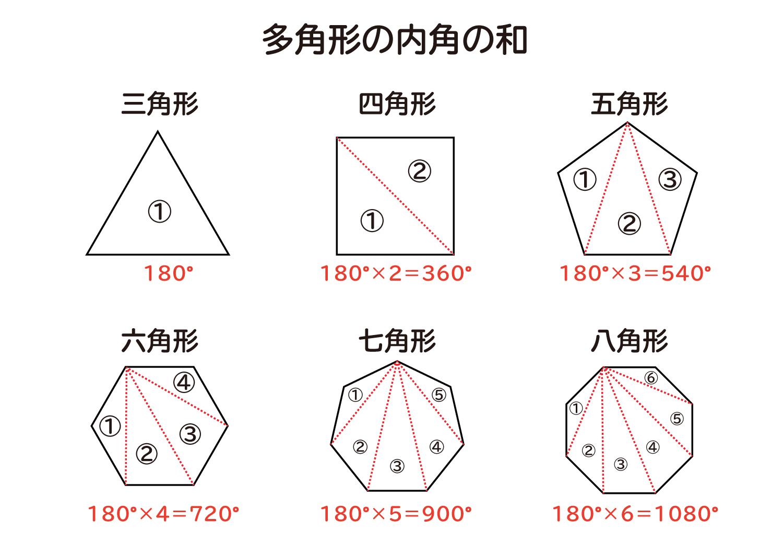 多角形の内角の和は何度なのか?の説明図5