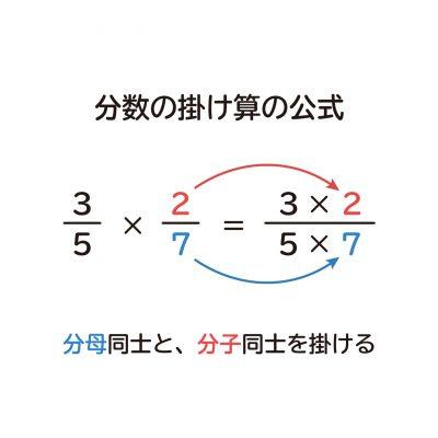 なぜ、分数の掛け算は分母同士、分子同士かけるのか?