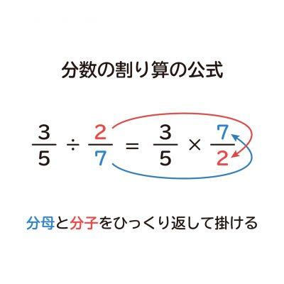 """なぜ、分数の割り算は """"分母と分子をひっくり返して掛ける"""" のか?"""