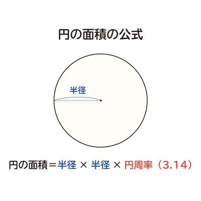 なぜ、円の面積は半径×半径×円周率(3.14)なのか?の説明図1
