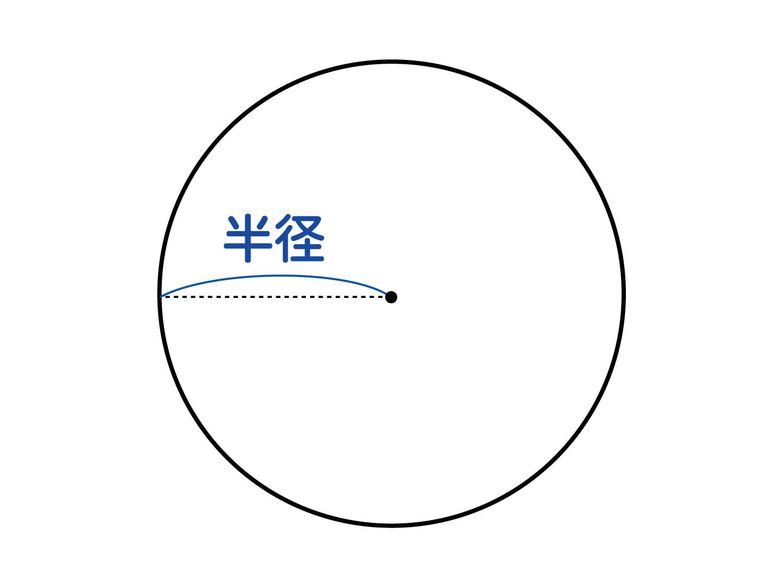 なぜ、円の面積は半径×半径×円周率(3.14)なのか?の説明図2