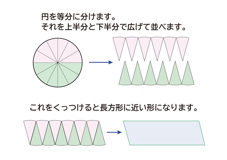 なぜ、円の面積は半径×半径×円周率(3.14)なのか?の説明図3