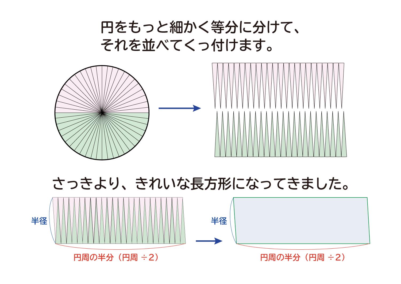 なぜ、円の面積は半径×半径×円周率(3.14)なのか?の説明図4