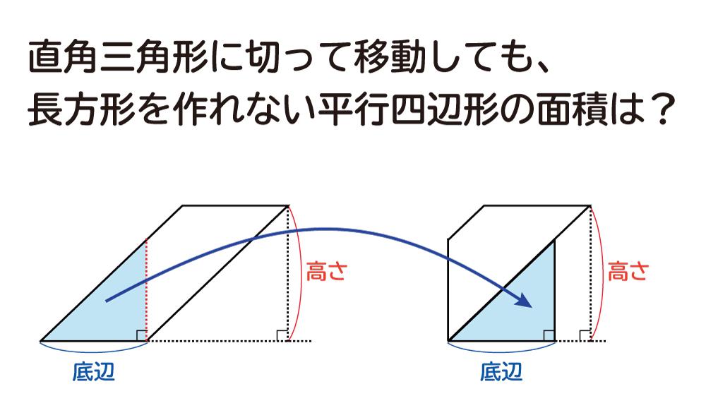 なぜ、平行四辺形の面積は底辺×高さなのか?の説明図4