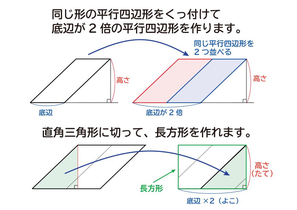 なぜ、平行四辺形の面積は底辺×高さなのか?の説明図5