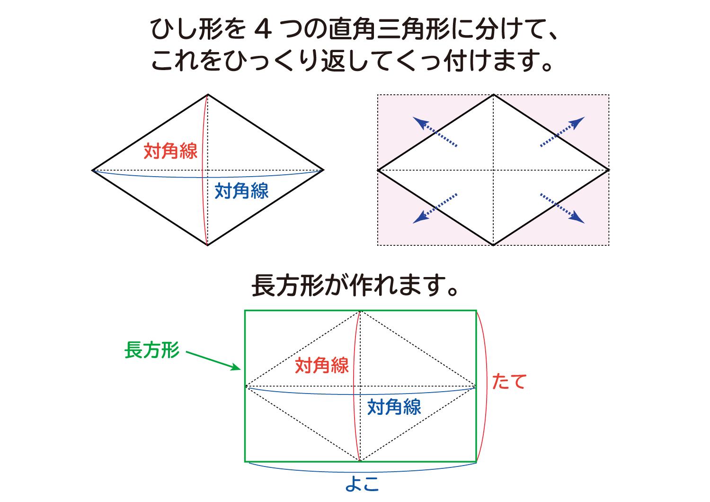 なぜ、ひし形の面積は対角線×対角線÷2なのか?の説明図3