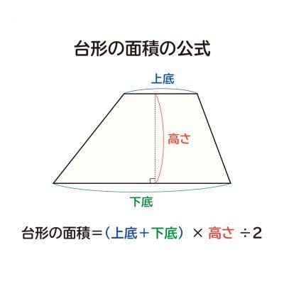 なぜ、台形の面積は(上底+下底)×高さ÷2なのか?の説明図1