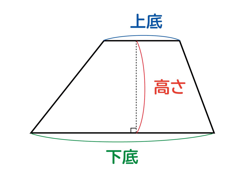 なぜ、台形の面積は(上底+下底)×高さ÷2なのか?の説明図2