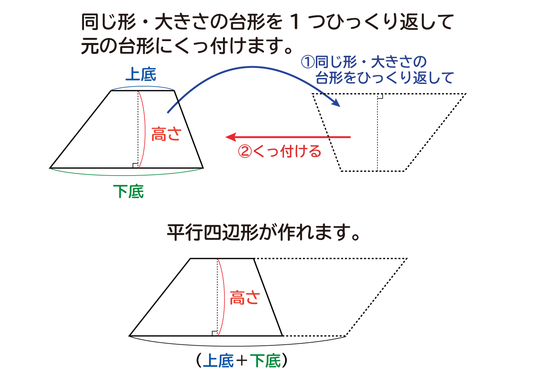なぜ、台形の面積は(上底+下底)×高さ÷2なのか?の説明図3