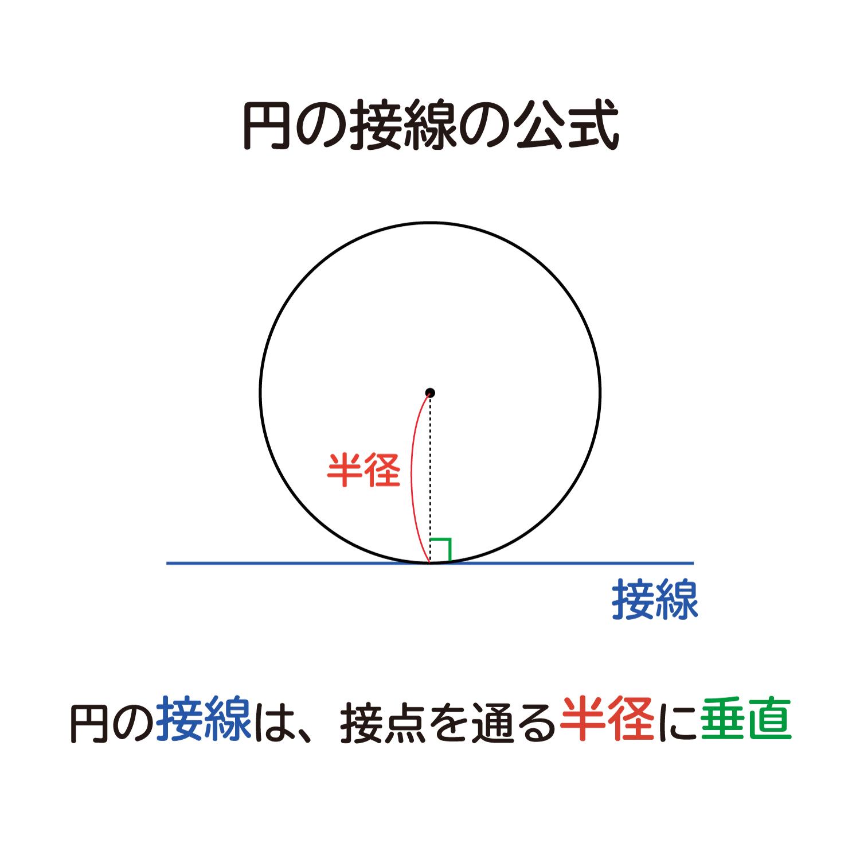 """なぜ、""""円の接線は、その接点を通る半径に垂直""""なのか?"""