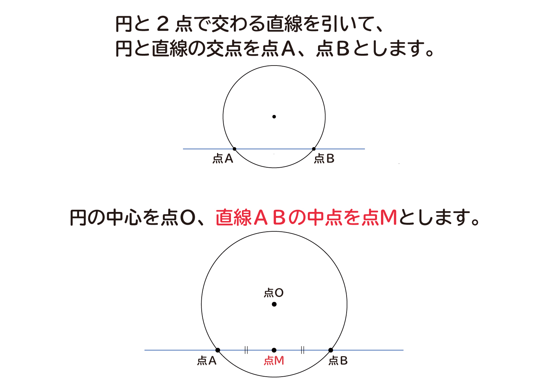 """なぜ、""""円の接線は、その接点を通る半径に垂直""""なのか?の説明図1"""