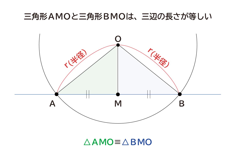 """なぜ、""""円の接線は、その接点を通る半径に垂直""""なのか?の説明図2"""