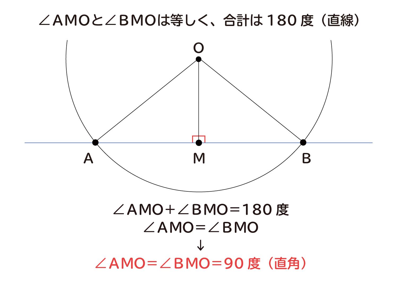 """なぜ、""""円の接線は、その接点を通る半径に垂直""""なのか?の説明図3"""
