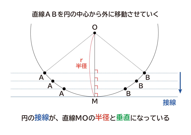 """なぜ、""""円の接線は、その接点を通る半径に垂直""""なのか?の説明図4"""