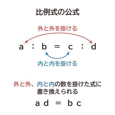なぜ、比例式「a:b=c:d」は「ad=bc」に書き換えられるのか?