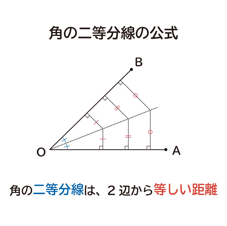 """なぜ、""""角の二等分線は、角を作る2辺から等しい距離""""なのか?"""