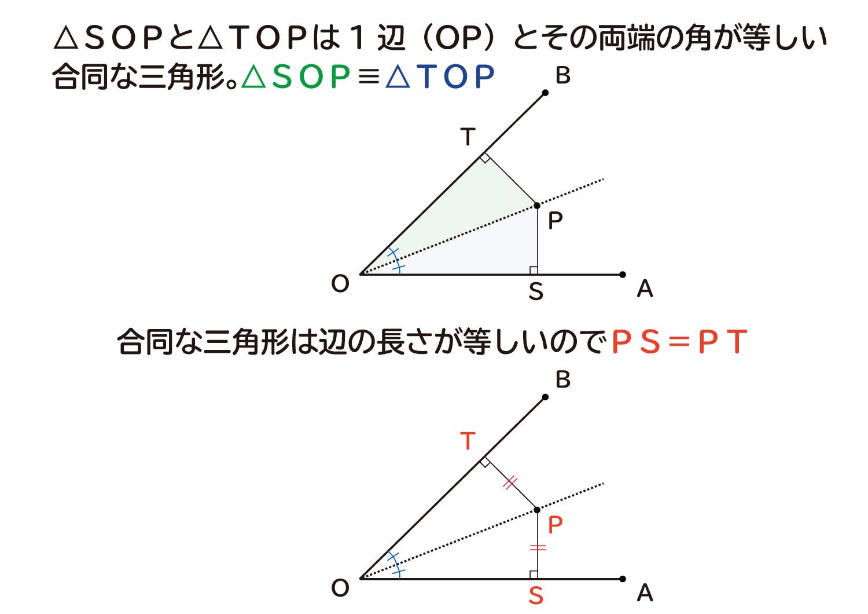 """なぜ、""""角の二等分線は、角を作る2辺から等しい距離""""なのか?3"""