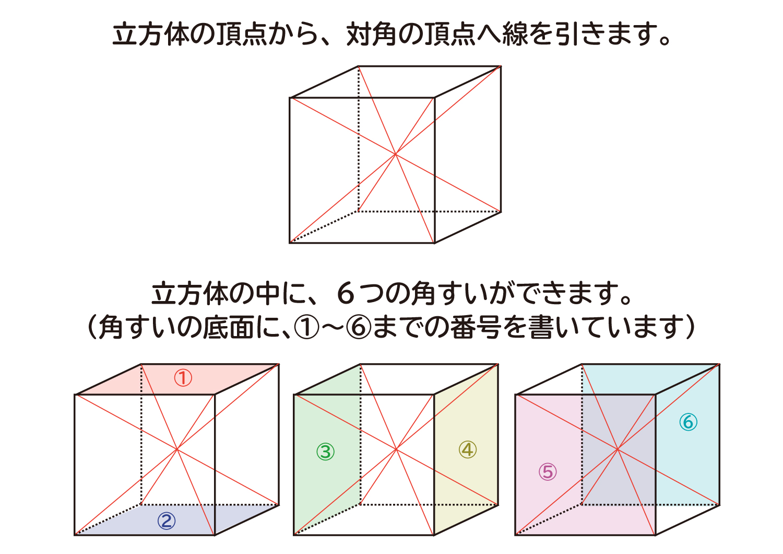 """なぜ、""""角すいの体積は底面積×高さ×1/3""""なのか?の説明図2"""