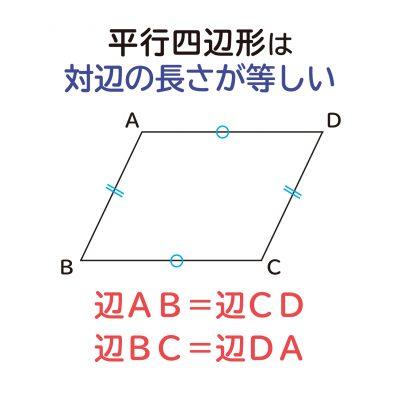 """""""平行四辺形の対辺は等しくなる""""ことの説明図1"""