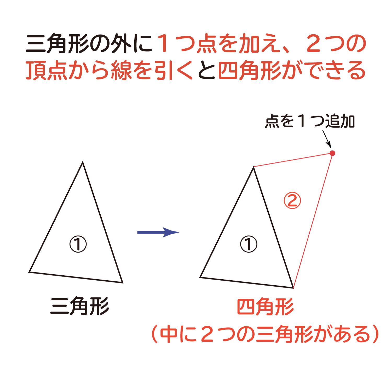"""なぜ、""""n角形の内角の和は、180°×(n-1)""""なのか?の説明図2"""