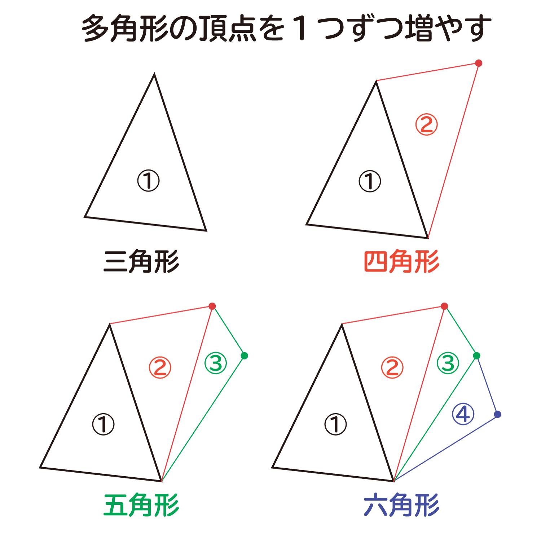 """なぜ、""""n角形の内角の和は、180°×(n-1)""""なのか?の説明図3"""