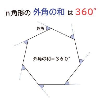 """なぜ、""""n角形の外角の和は360°""""なのか?の説明図1"""