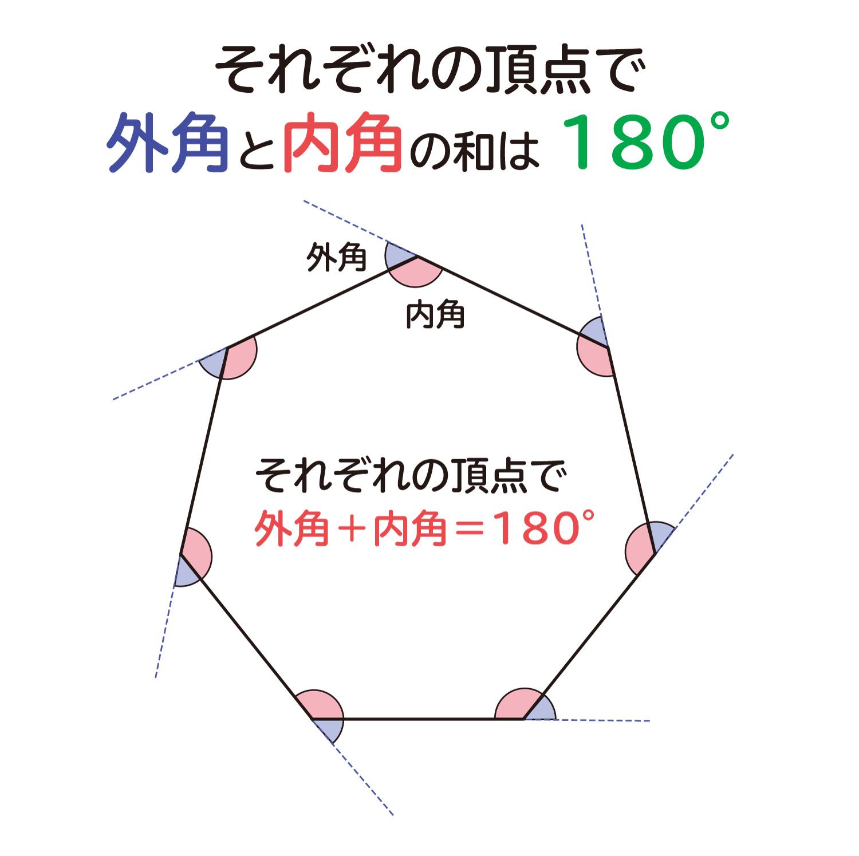 """なぜ、""""n角形の外角の和は360°""""なのか?の説明図2"""