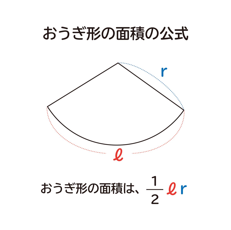 """なぜ、""""おうぎ形の面積は1/2×弧の長さ×半径""""なのか?"""