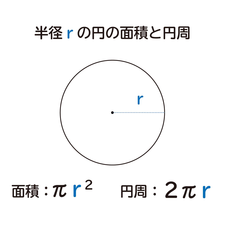 """なぜ、""""おうぎ形の面積は1/2×弧の長さ×半径""""なのか?の説明図2"""