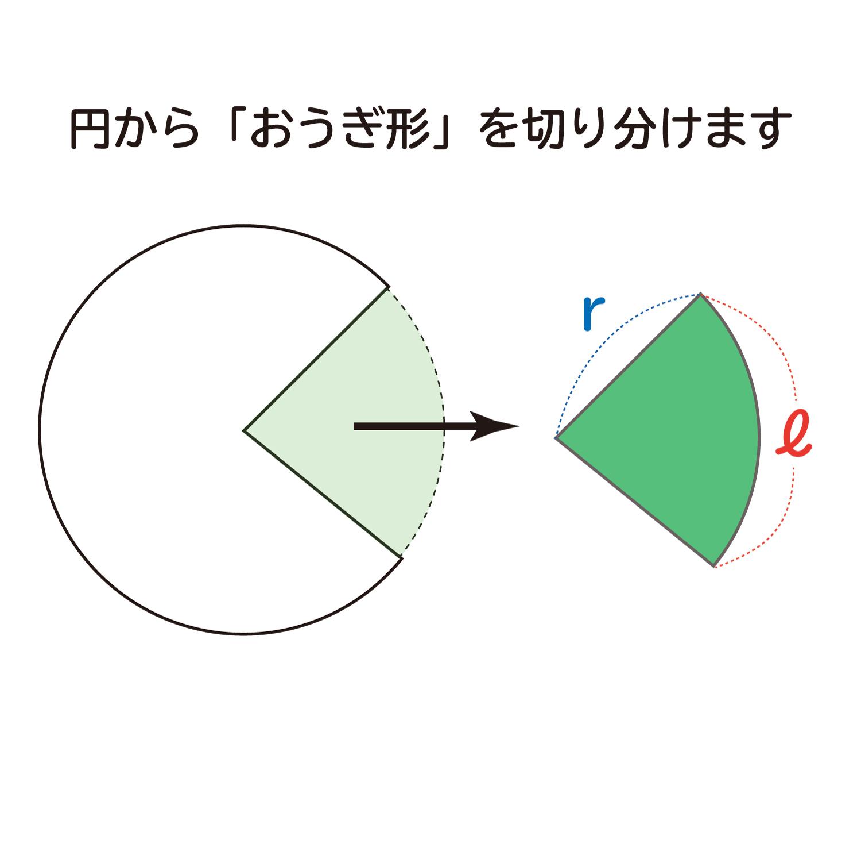 """なぜ、""""おうぎ形の面積は1/2×弧の長さ×半径""""なのか?の説明図3"""
