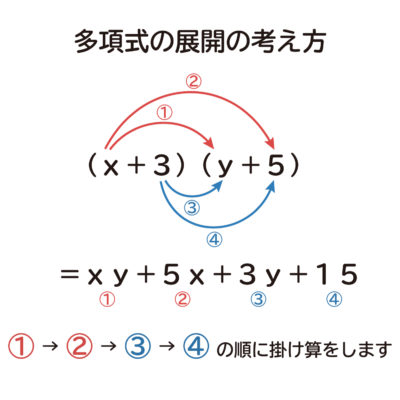 多項式同士の掛け算の展開の考え方