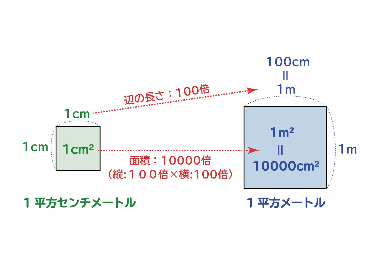 面積の単位「平方センチメートル・平方メートル・アール・ヘクタール」の関係2