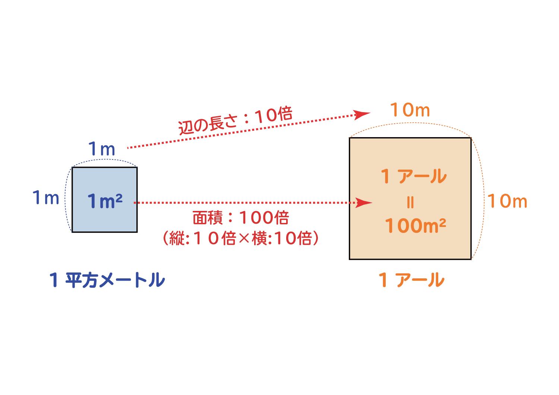 面積の単位「平方センチメートル・平方メートル・アール・ヘクタール」の関係3