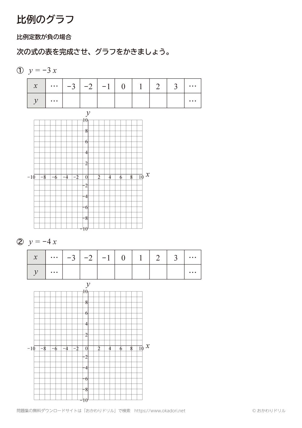 比例のグラフ:比例定数が負の場合2