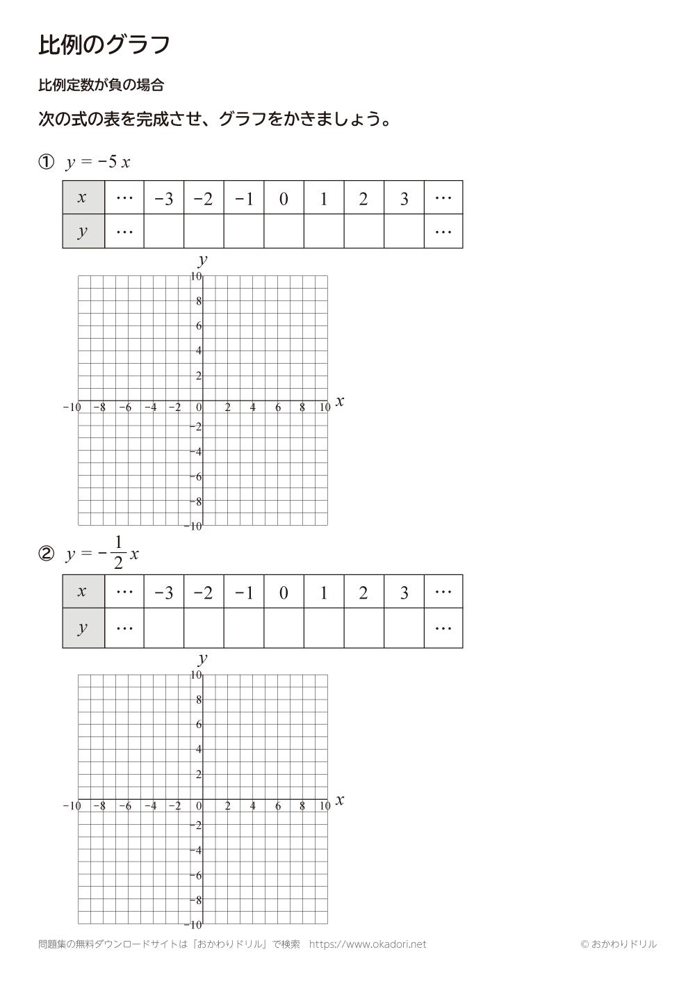 比例のグラフ:比例定数が負の場合3