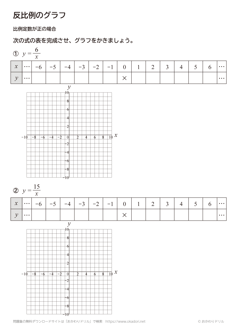 反比例のグラフ:比例定数が正の場合5