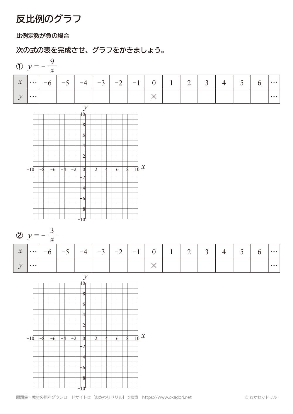 反比例のグラフ:比例定数が負の場合2