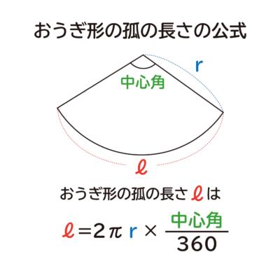 """「おうぎ形の孤の長さは """" 2πr×中心角/360 """"」になる説明"""